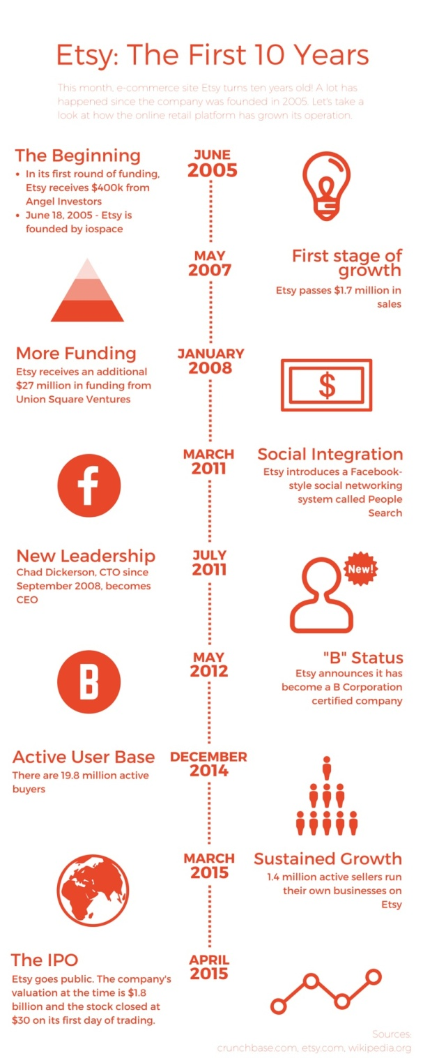 Infographic on the history of Etsy, the first 10 years.